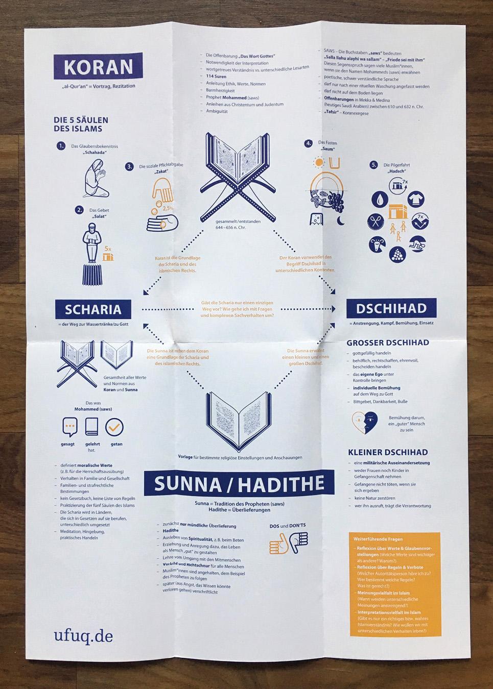 Plakat Quellen des Islams